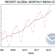 What will the 2012 NOAA average global CO2 level be?