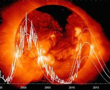 What will be the Sunspot Number (Average Jan-Dec) for 2012 ?