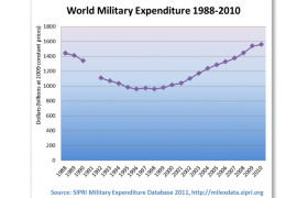 Will World Military Spendings 2012 increase or decrease ?