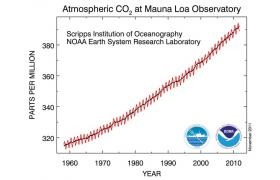 In which year will the monthly mean average CO2-value surpass 400 ppm - at least in one month?