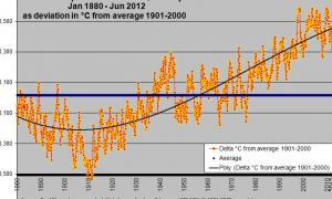 What will be the Ocean Temperature Anomaly (Average 1901-2000) for July 2012 ?