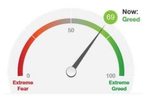 Will CNN Money Fear & Greed Index climb above 95 in 2018